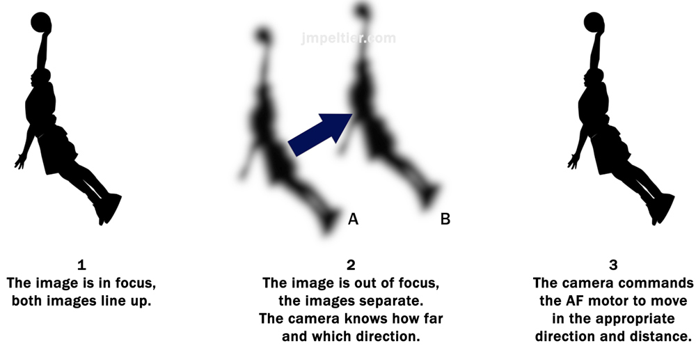 What's Phase Detection and Contrast Detection Autofocus?