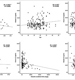 original article vitamin d deficiency increases risk of nephropathy and cardiovascular diseases in type 2 diabetes mellitus patients [ 1672 x 920 Pixel ]