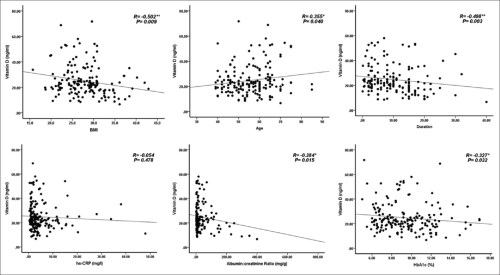 small resolution of original article vitamin d deficiency increases risk of nephropathy and cardiovascular diseases in type 2 diabetes mellitus patients