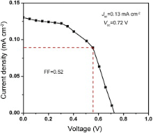 Synthesis of Nanocrystalline FeS 2 with Increased Band Gap