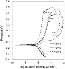 Microstructure and Corrosion Resistance of Dissimilar Weld