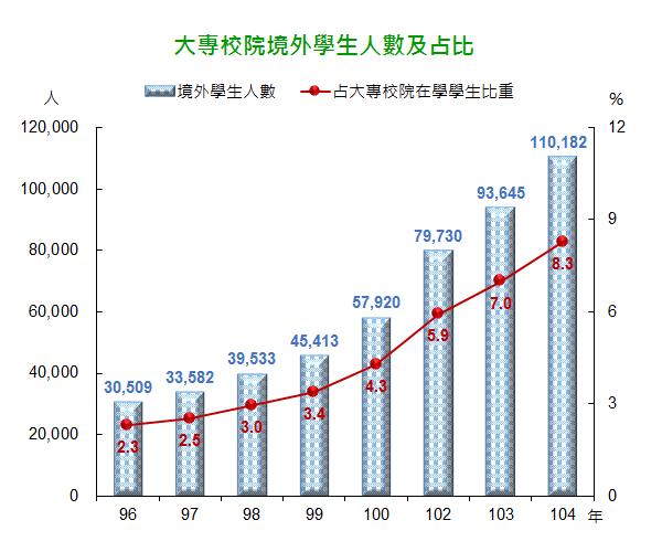 2015大專院校外籍學生人數及占比