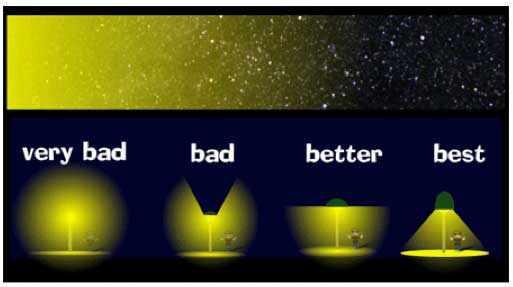 James Madison University  Light Pollution The Overuse