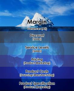 margin iceberg