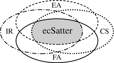 Eating Competence: Definition and Evidence for the Satter