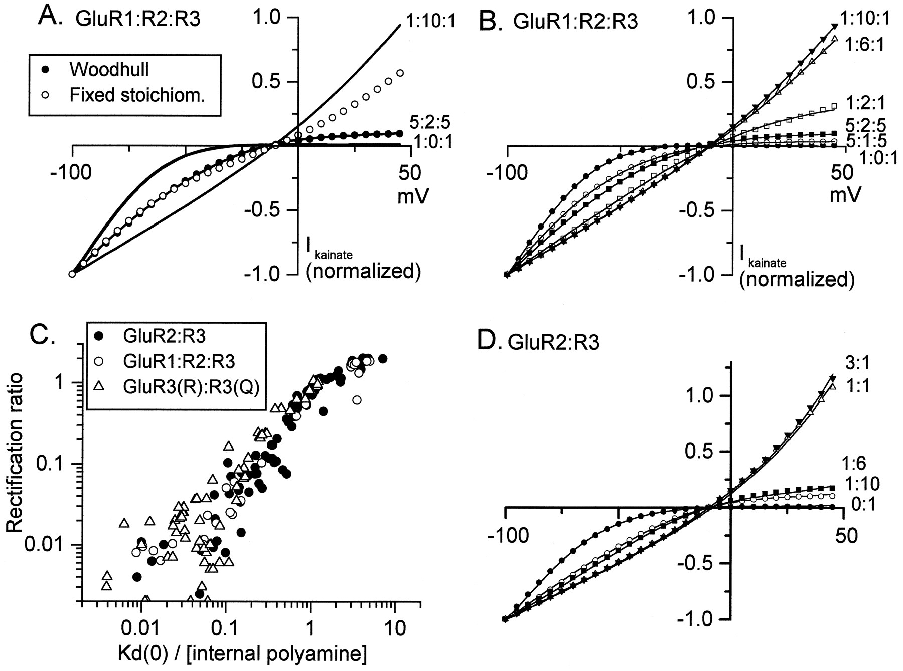 Differential Dependence on GluR2 Expression of Three