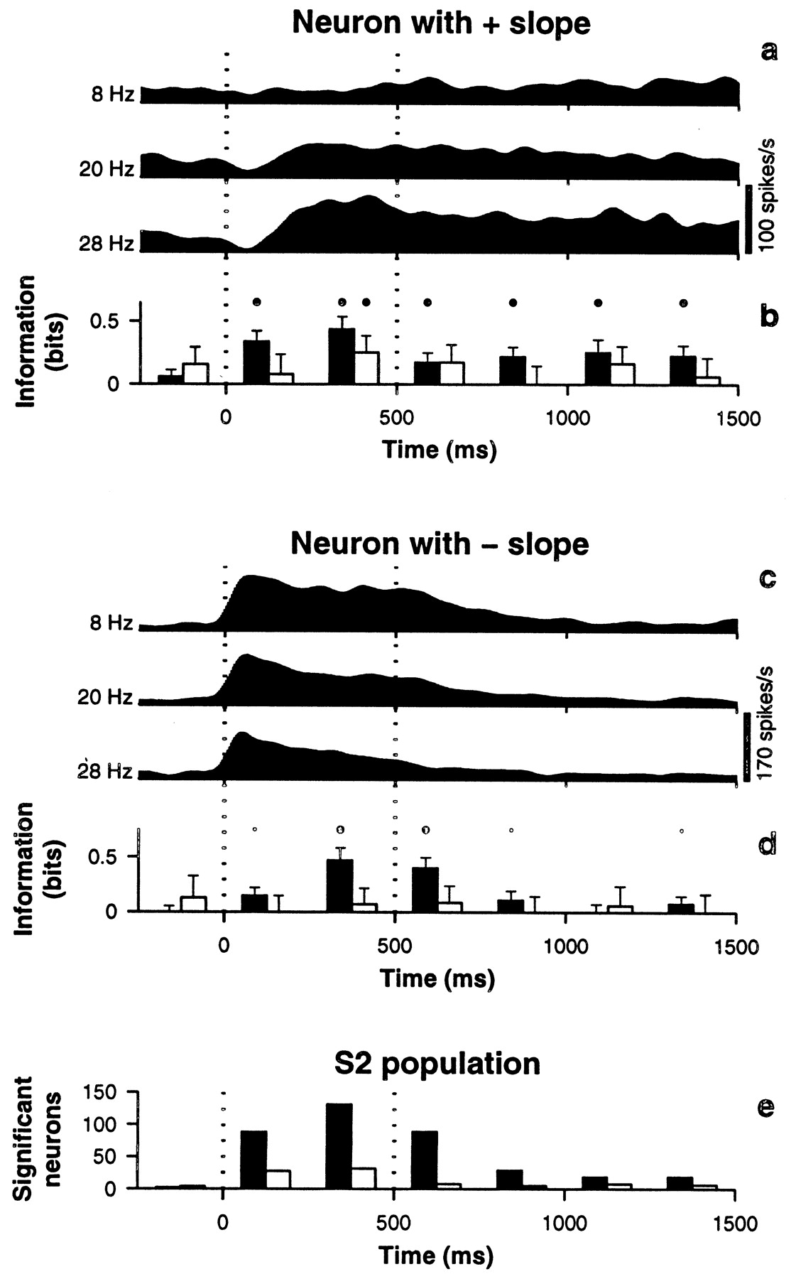 Periodicity and Firing Rate As Candidate Neural Codes for