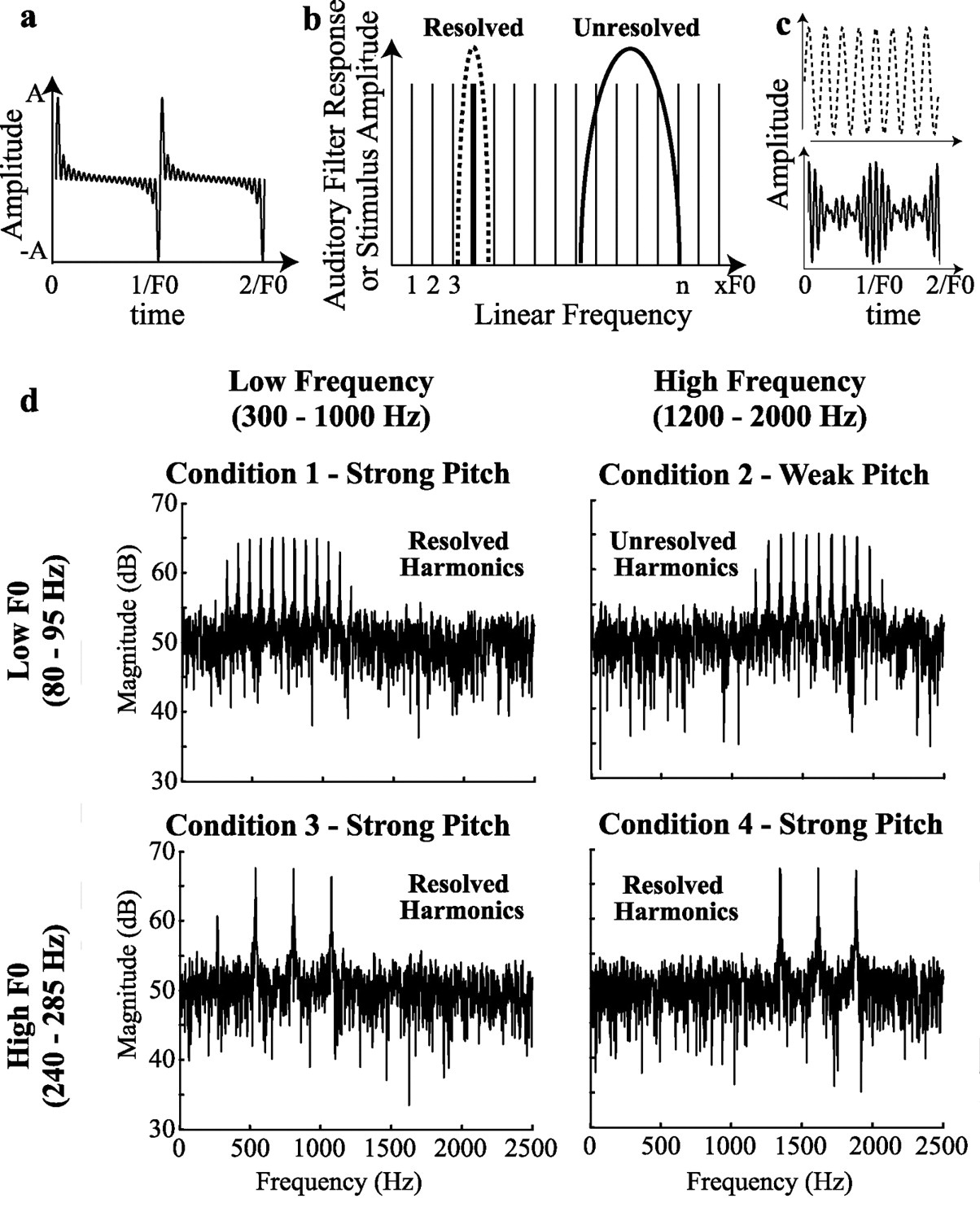 A Neural Representation Of Pitch Salience In Nonprimary
