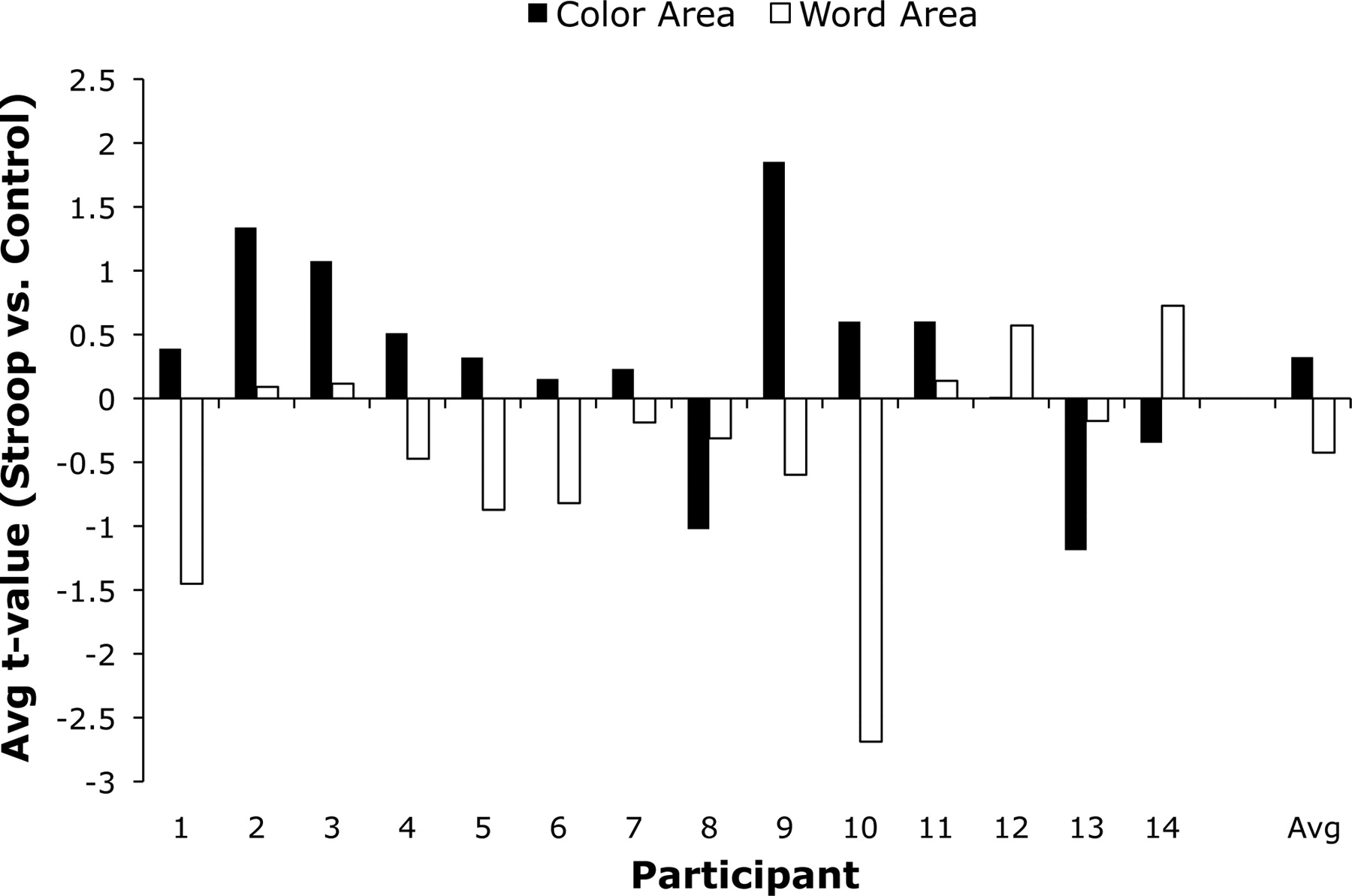 Attention Enhances the Neural Processing of Relevant
