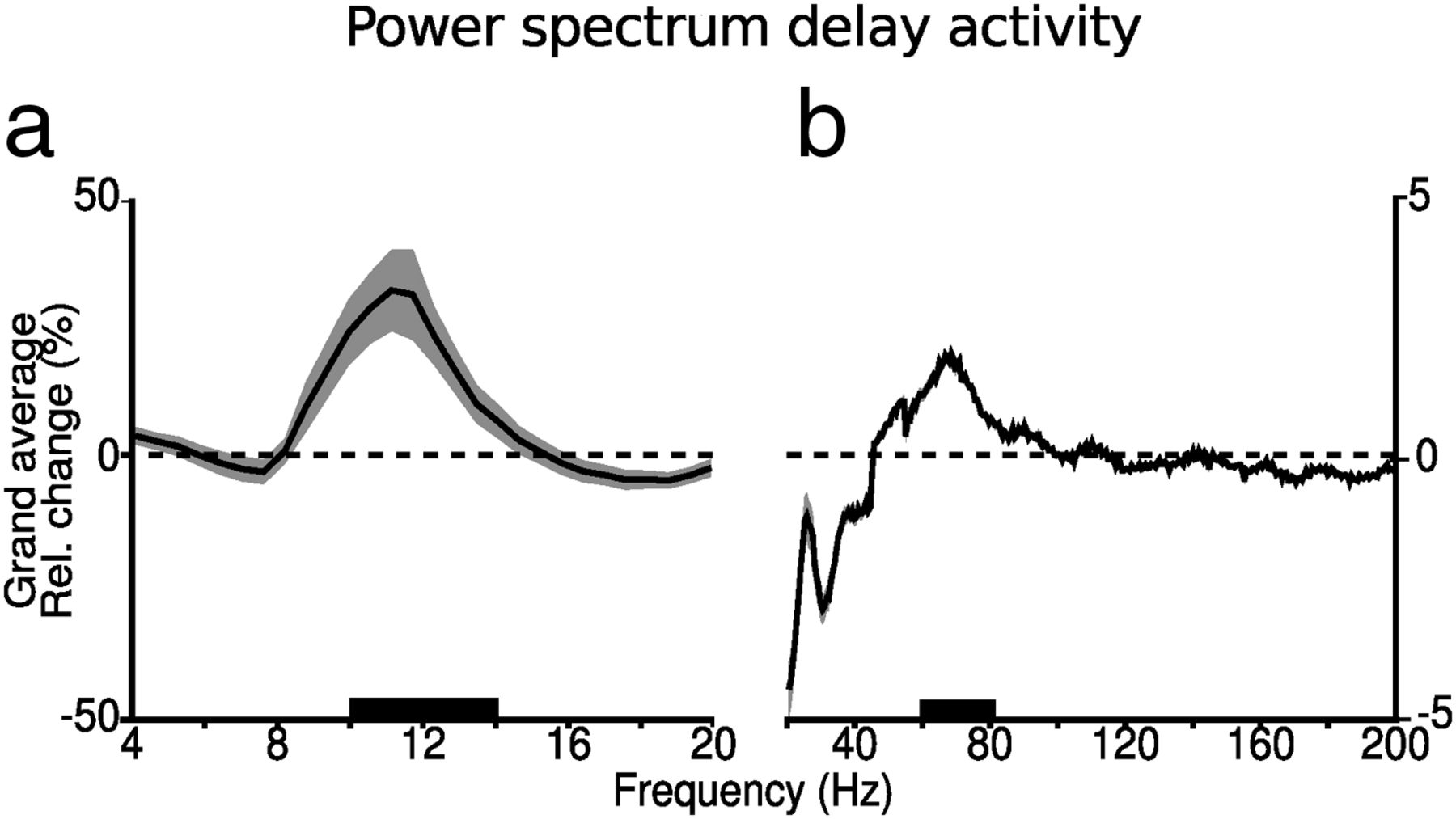 Gamma-Band Activity in Human Prefrontal Cortex Codes for