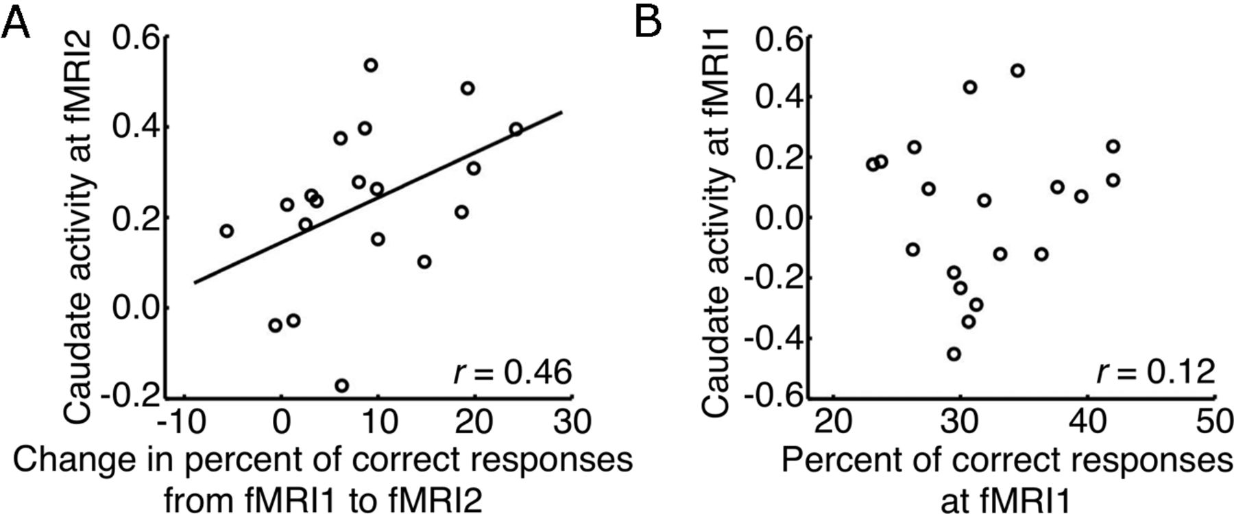 Developing Intuition: Neural Correlates of Cognitive-Skill