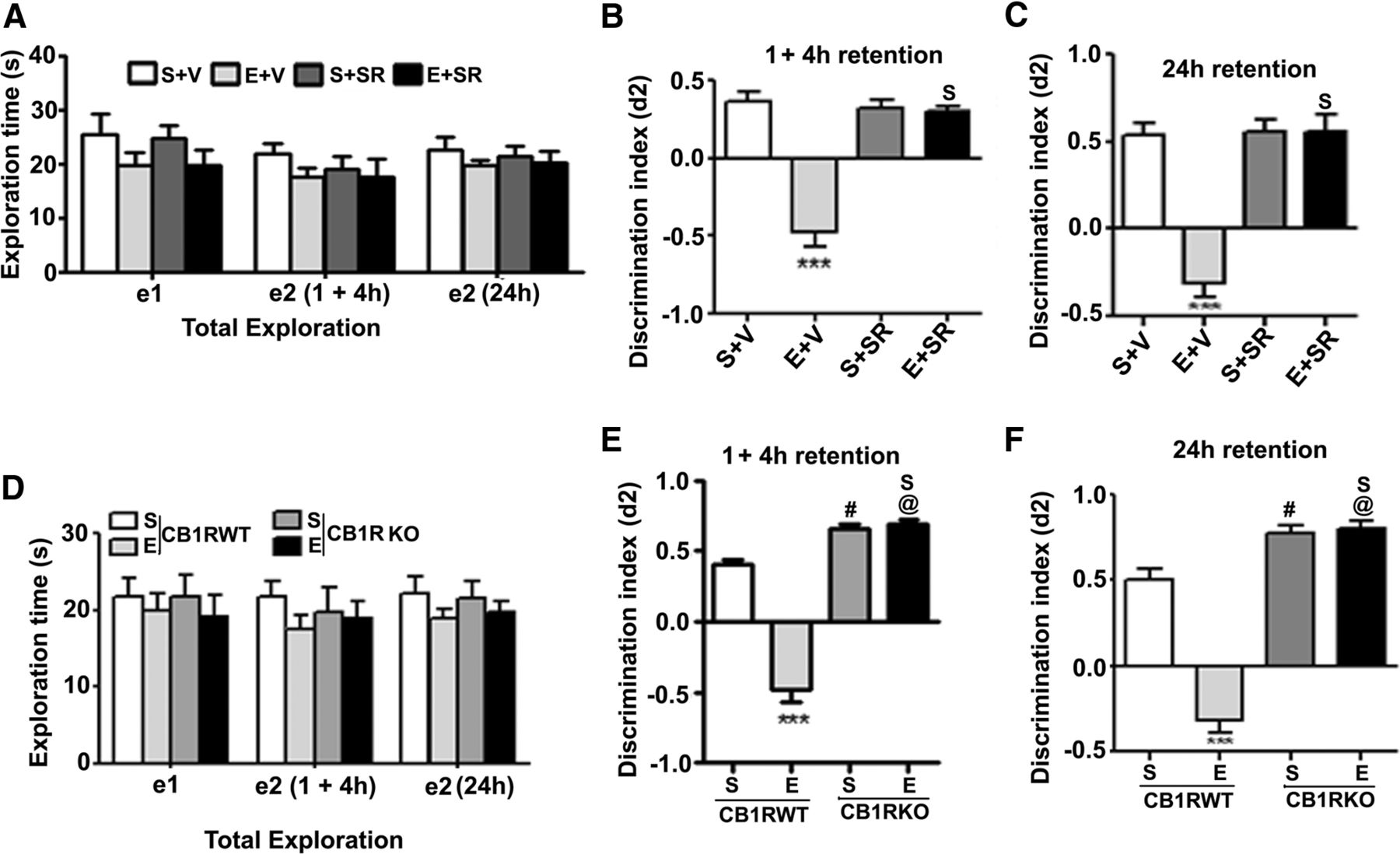 Anandamide Cb1 Receptor Signaling Contributes To Postnatal Ethanol Induced Neonatal