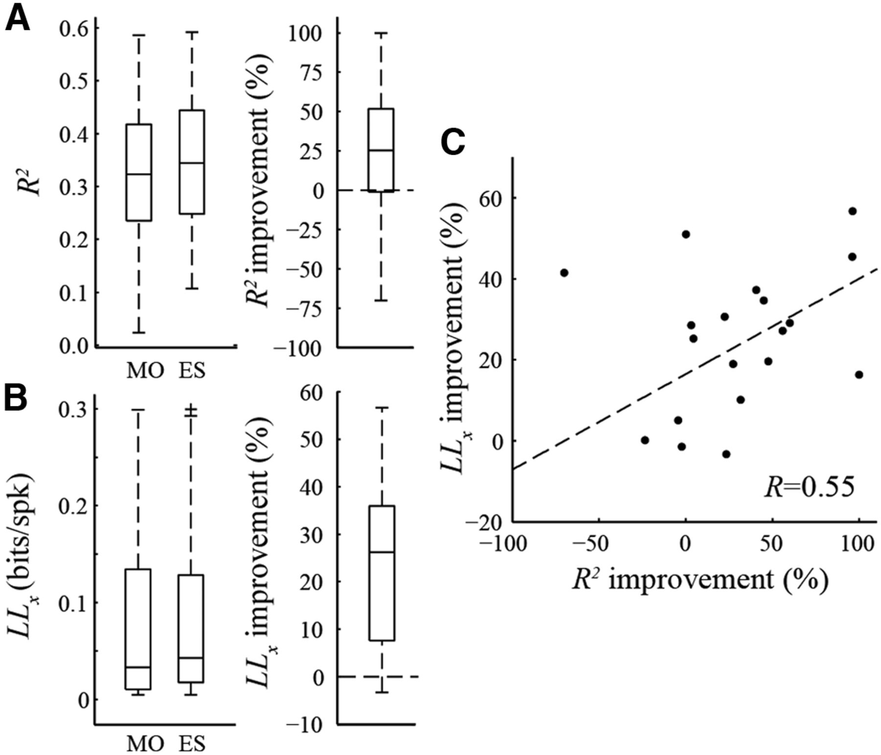 Diverse Suppressive Influences in Area MT and Selectivity