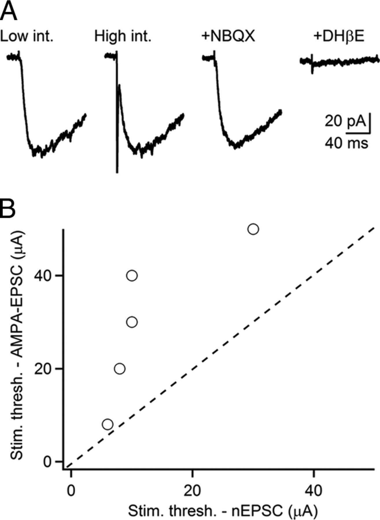 Biphasic Cholinergic Synaptic Transmission Controls Action