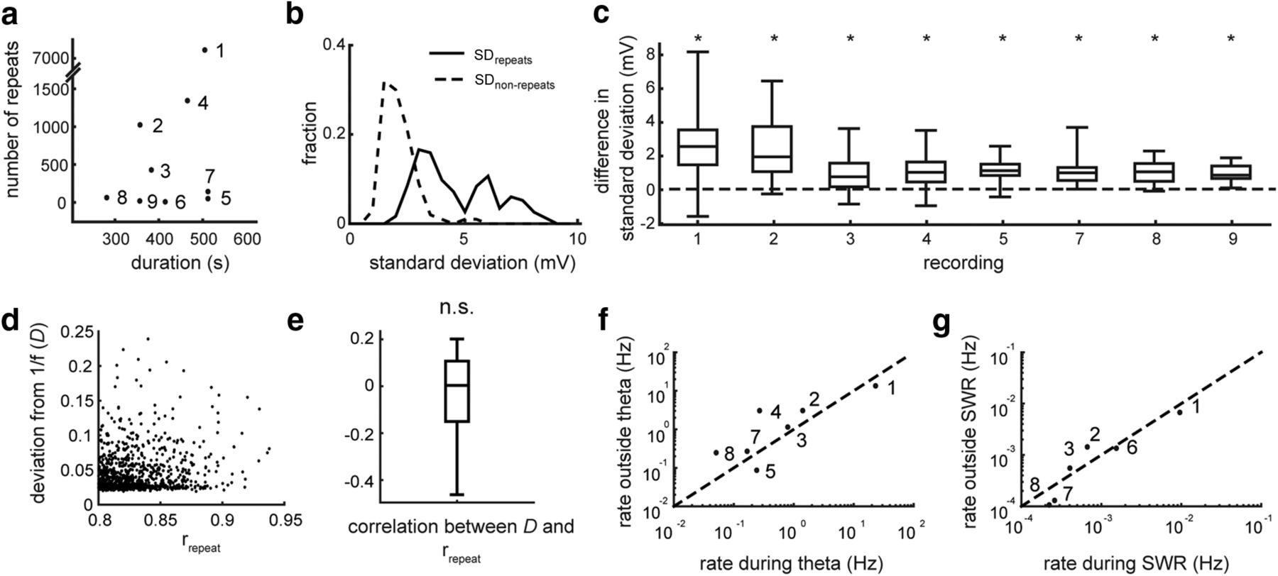Evidence for Long-Timescale Patterns of Synaptic Inputs in