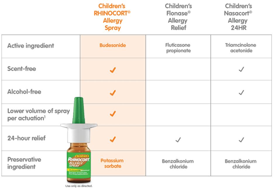 Flonase Dosage For Kids | Kids Matttroy
