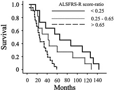 ALSFRS-R score and its ratio: A useful predictor for ALS