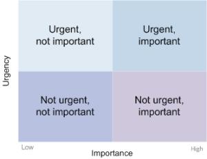 urgent-important