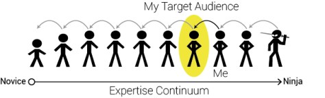 expertise-continuum