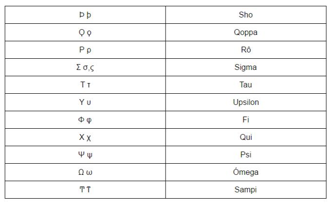 Alfabeto Grego Moderno