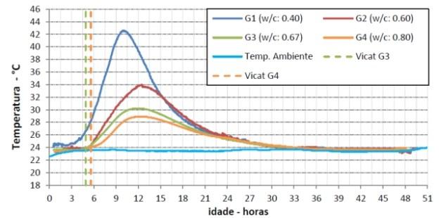 Evolução da temperatura nas primeiras 48h e respetivos inícios de presa pelo Vicat, da tese de Hugo Caetano