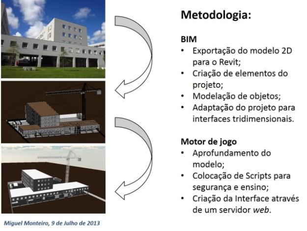 Passagem informação para interface 3D BIM,da apresentação de Miguel Monteiro