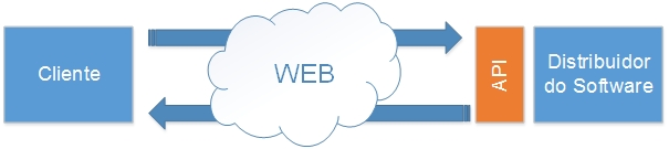 Interação web entre o cliente e as API de serviços web