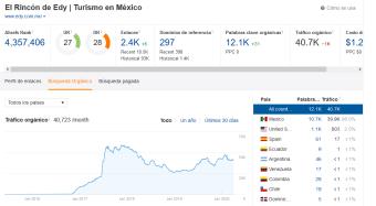 metricas sitio web en venta02