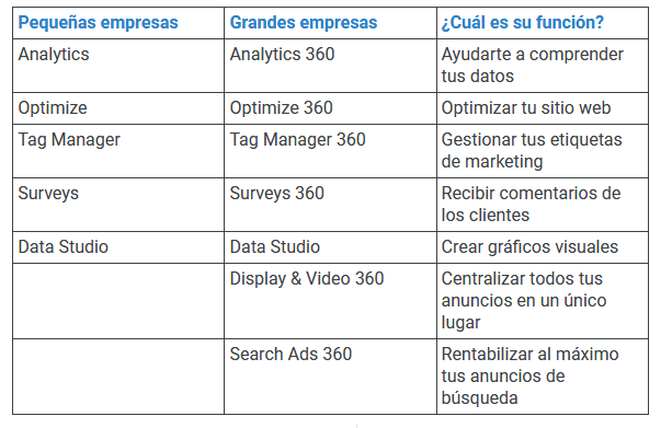 Google Marketing Platform tiene la misma eficacia para las pequeñas empresas que para las grandes