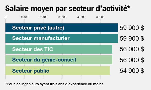 graphique-salaire-moyen-secteur.jpg