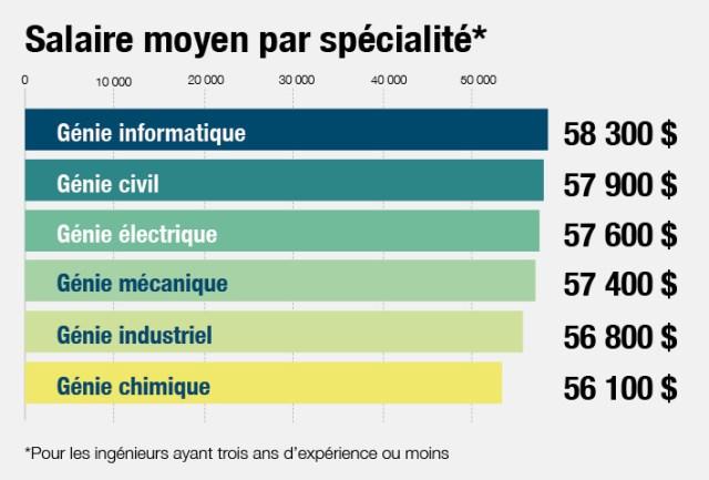 graphique_salaire_moyen_specialite.jpg