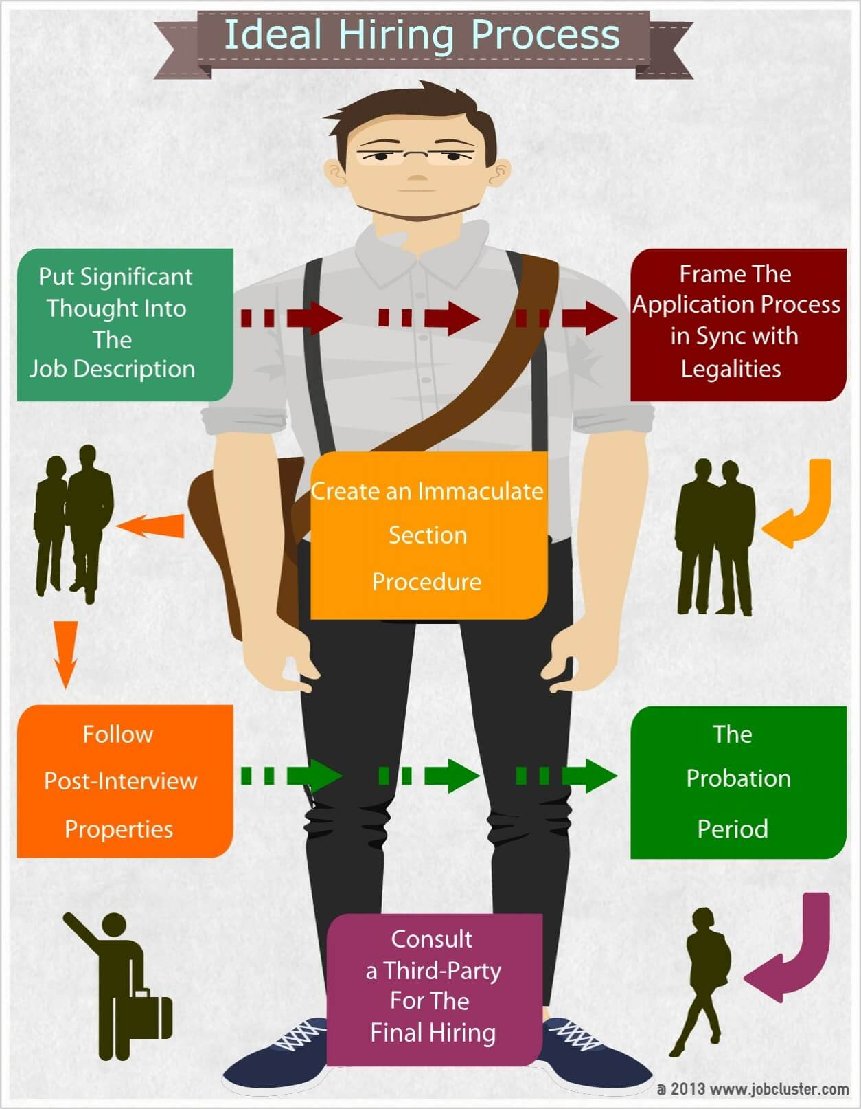 Ideal Hiring Process Guidelines Infographic  JobClustercom Blog