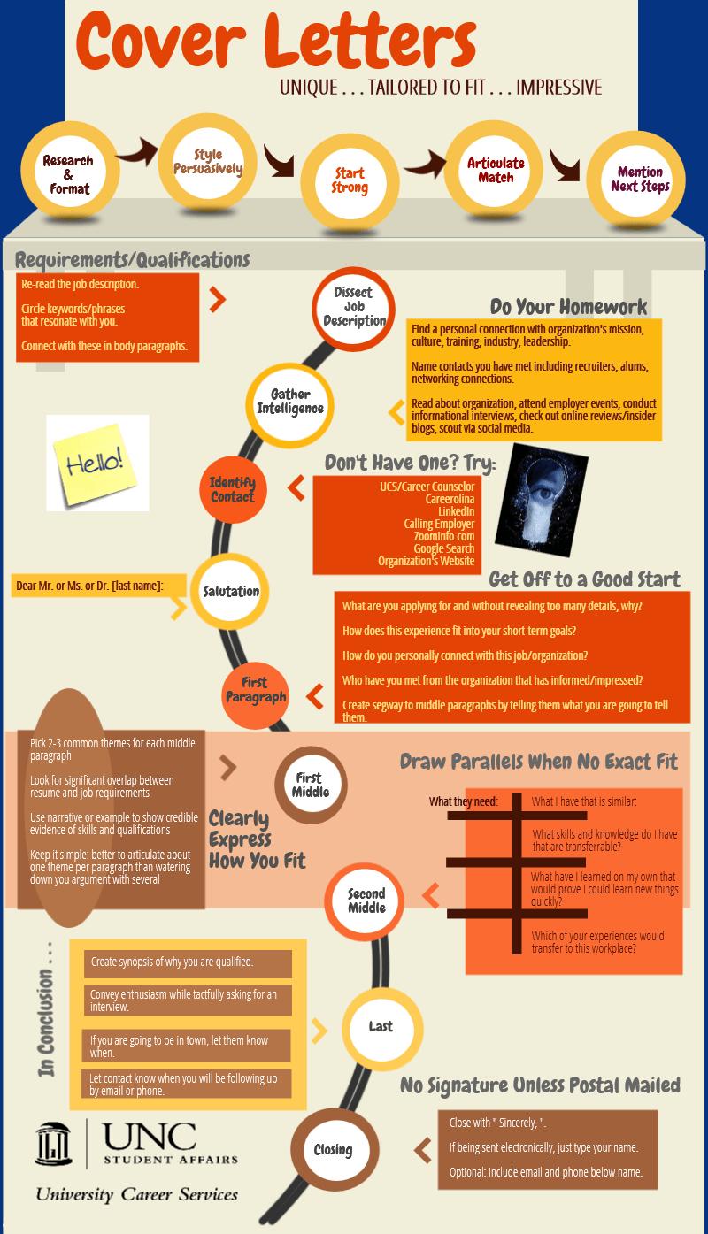 Cover Letter Basics- Infographic