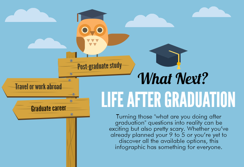 What To Do After Graduation? Infographic JobCluster Com