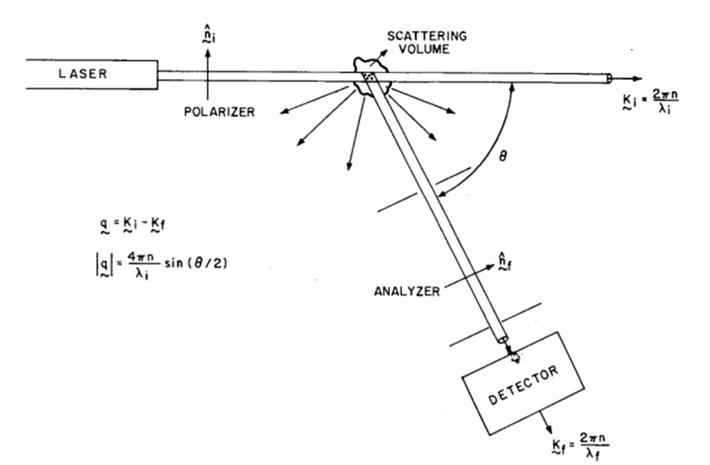 Measurement, Dynamic light scattering, By OpenStax (Page 4