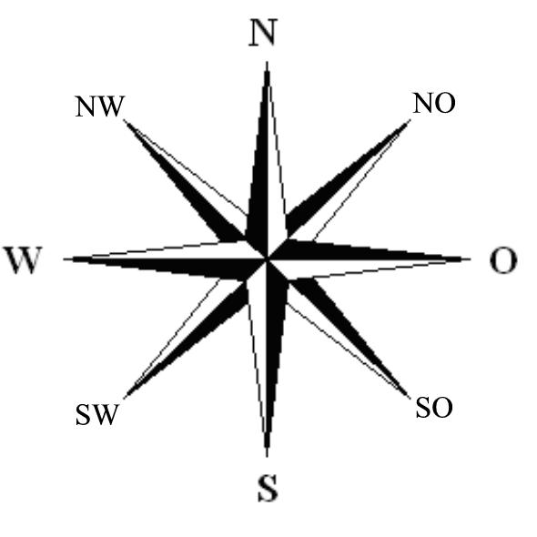 Rigting, Hoofrigtings en tussenrigtings, By OpenStax
