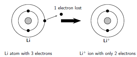 Ions, Ionisation energy and the periodic table, By