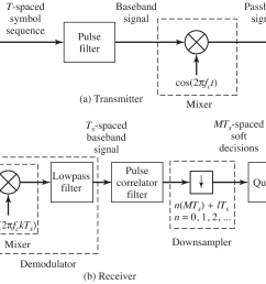 block diagram of an ideal communication system  [ 5417 x 2972 Pixel ]