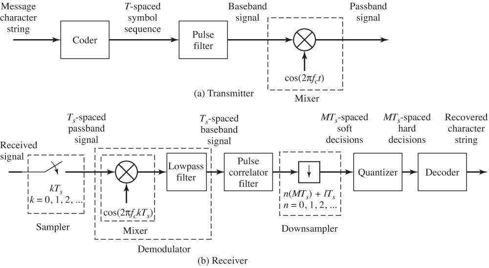 medium resolution of block diagram of an ideal communication system