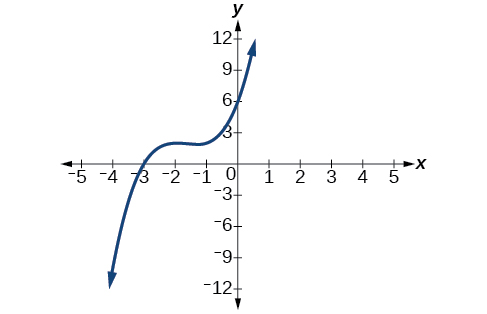 Real-world applications, Dividing polynomials, By OpenStax