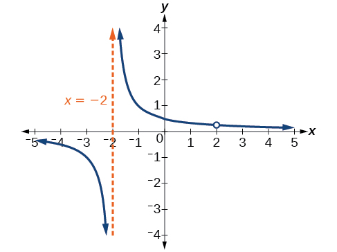 Vertical asymptotes, Rational functions, By OpenStax (Page