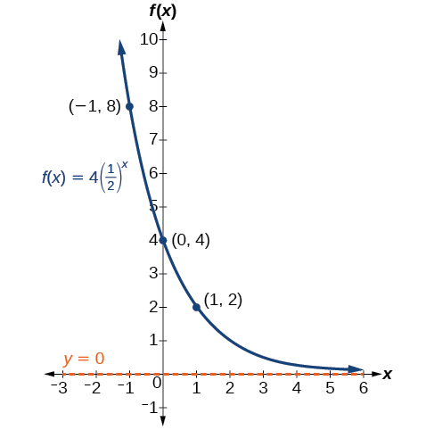 Verbal, Graphs of exponential functions, By OpenStax (Page