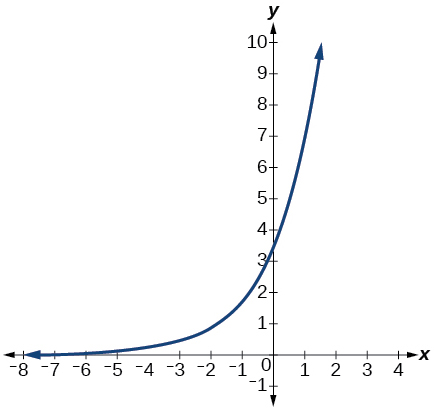 Graphs of Exponential Functions By OpenStax (Page 9/12