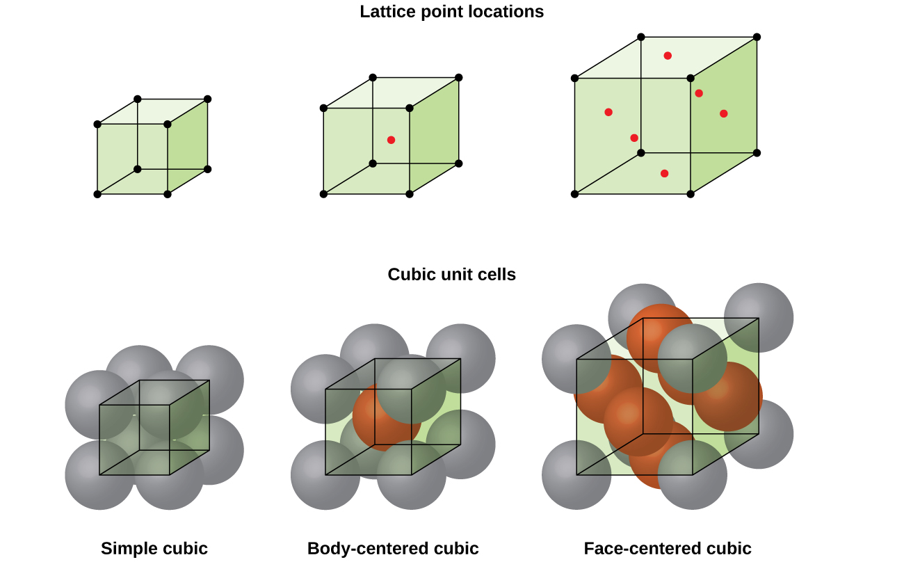 10 6 Lattice Structures In Crystalline Solids By Openstax