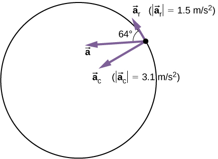 Summary, Uniform circular motion, By OpenStax (Page 4/8