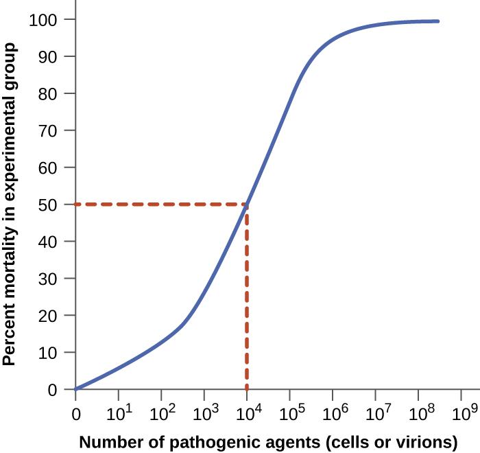 Primary pathogens versus opportunistic pathogens By
