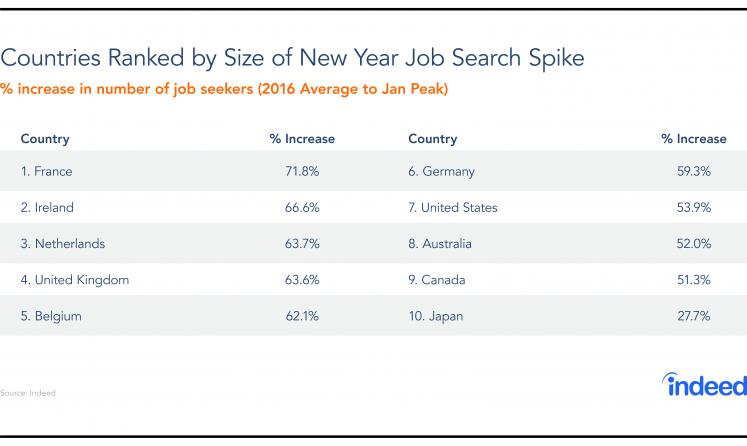 Global Spotlight: What Jobs Are Trending Across The World?
