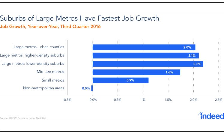 New BLS Data Show Bounceback For Job And Wage Growth In Large Metros; Rural Areas Lag