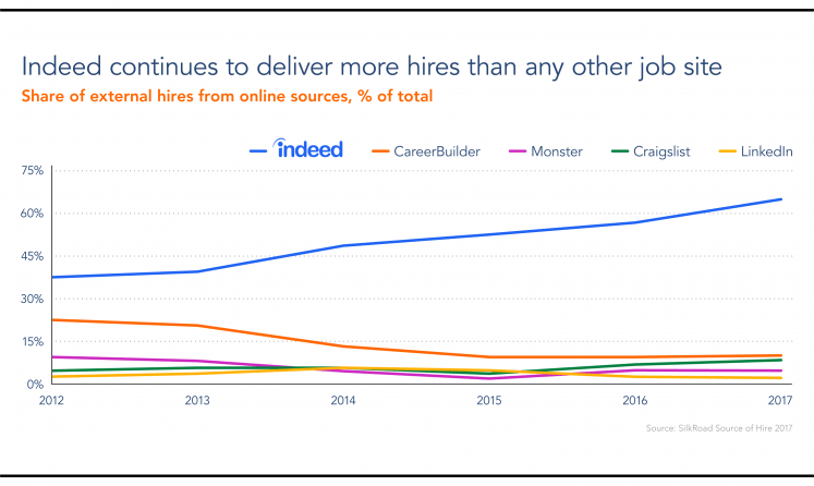Report: Indeed Delivers 65% Of Hires And 72% Of Interviews From Job Sites