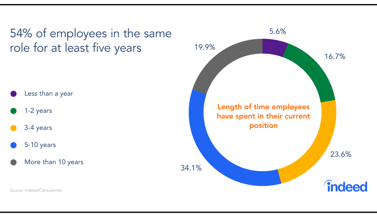 Report: Trends In Job Tenure—and What Employers Should Do About Them